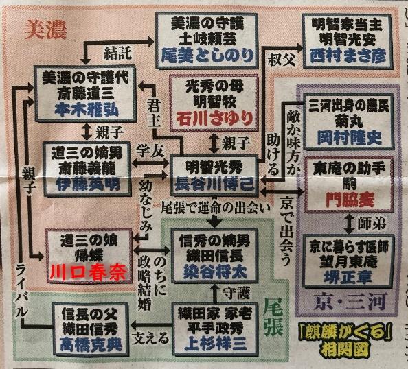 麒麟がくる 大河ドラマ キャスト相関図